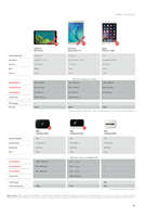 Ofertas de Vodafone, Marzo-Abril