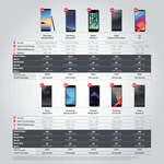Ofertas de Vodafone, Smartphones  and Accesories